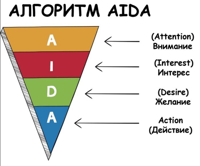 Изображение - Структура продающего лендинга советы, примеры, данные статистики model-aida-min